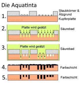 Aquatinta